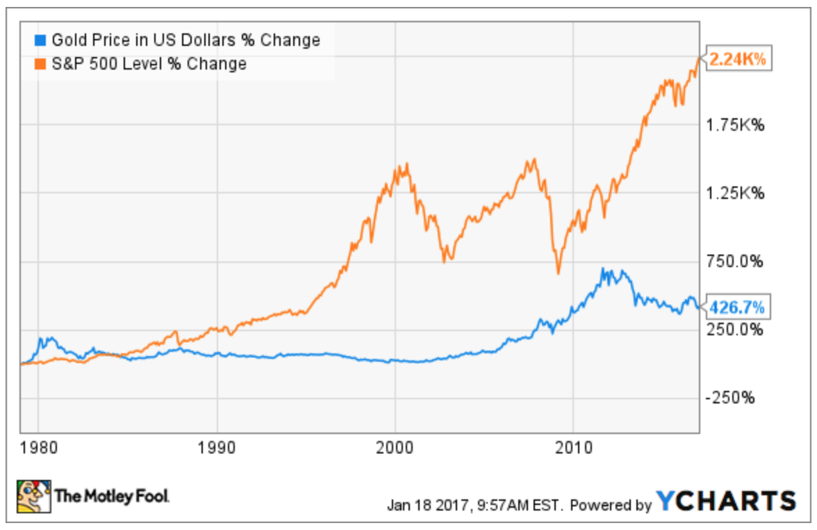 Should you invest in gold investing par excellence take a look at how gold and the us stock market have done since 1980s as expected the stock market is more volatile but it also has a clear upward nvjuhfo Image collections